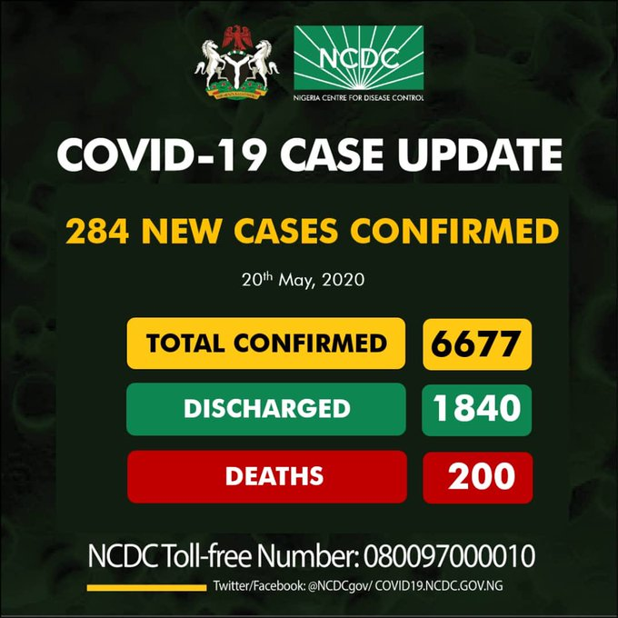 106 RECOVER AS NIGERIA RECORDS 284 NEW CORONAVIRUS CASES WITH 8 DEATHS