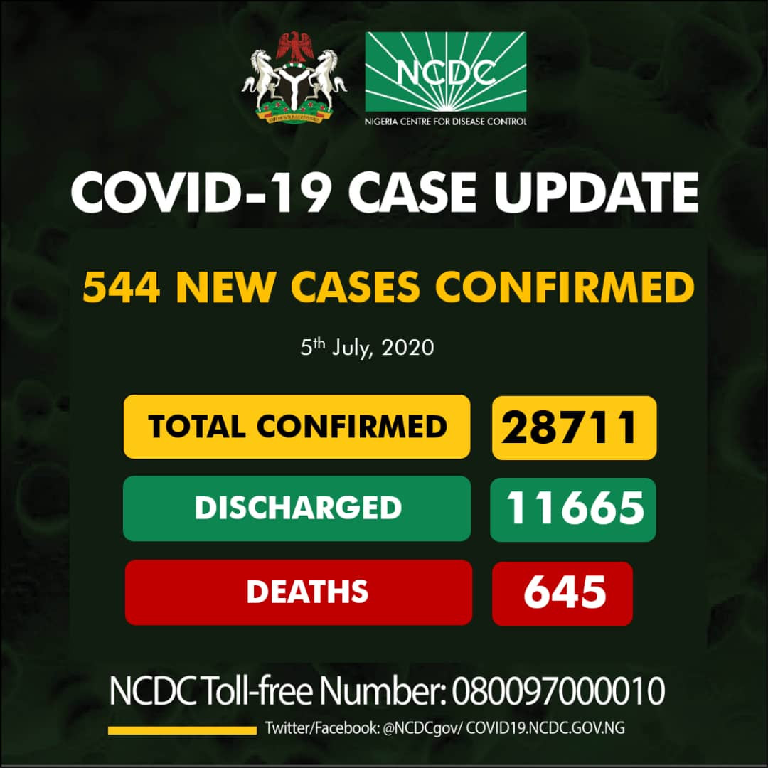 544 NEW CASES OF CORONAVIRUS RECORDED IN NIGERIA