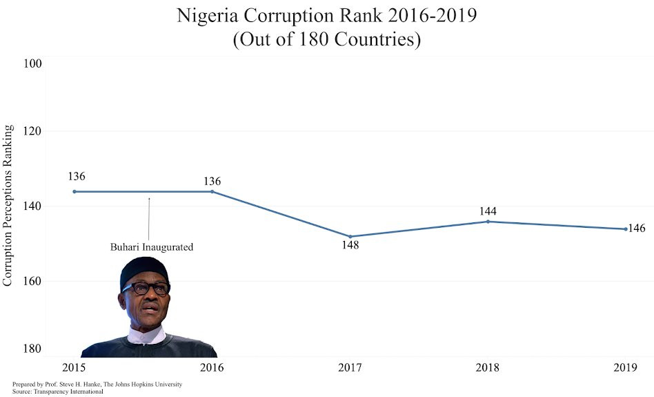 NIGERIA NOW RANKS 146 OUT OF 180 COUNTRIES IN TRANSPARENCY INTERNATIONAL'S CORRUPTION PERCEPTION INDEX