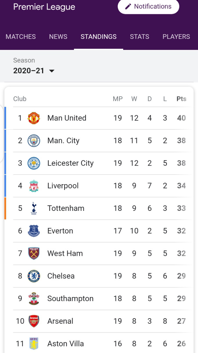 SEE WHAT THE EPL TABLE LOOKS LIKE (PHOTO)